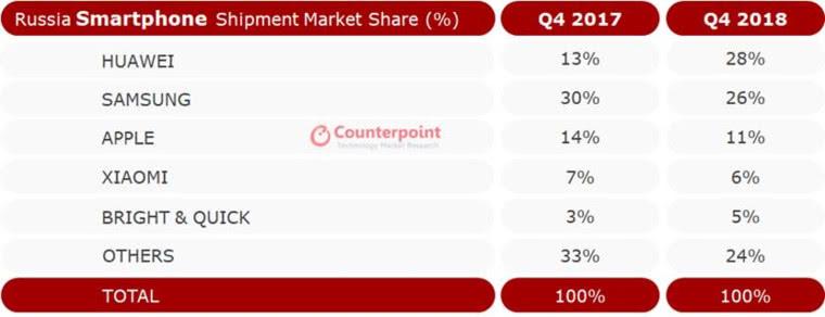 华为首次在俄罗斯市场击败三星夺得第一名,荣耀出海建奇功
