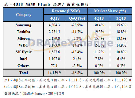 中国打破国外企业垄断存储芯片的局面可望变成现实