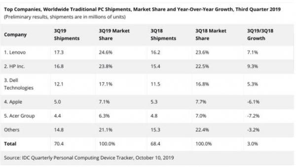 联想领先优势缩小,与惠普激烈争夺全球PC老大位置