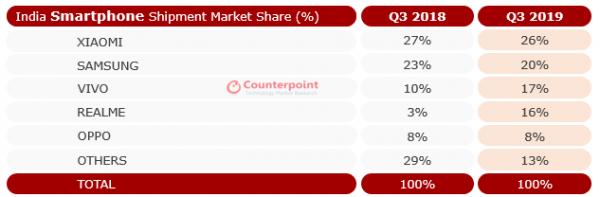 OPPO子品牌攻势凌厉,超越三星直逼小米,印度智能手机市场要变天