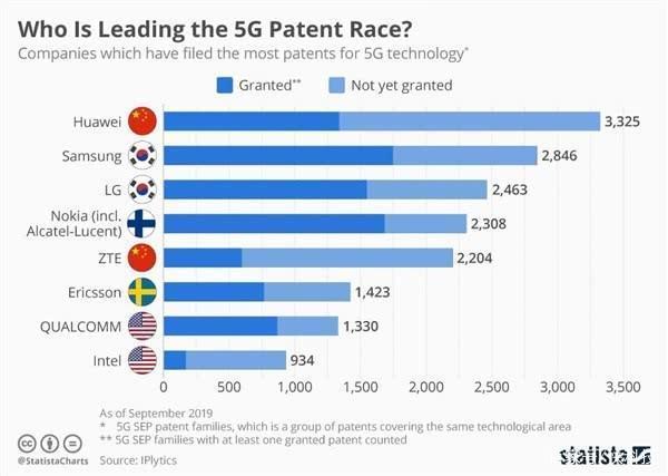 华为的5G专利申请量居于第一名,但专利授权量却败给三星