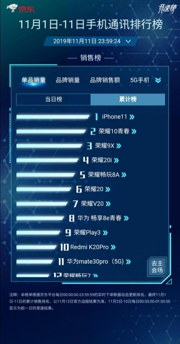 苹果降价策略凑效,在高端手机市场取得反弹,华为则大跌25%