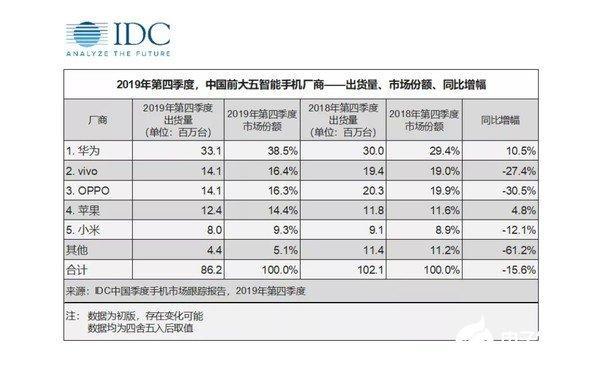 国产手机销量同比大跌超过五成,手机库存货需10个月消化