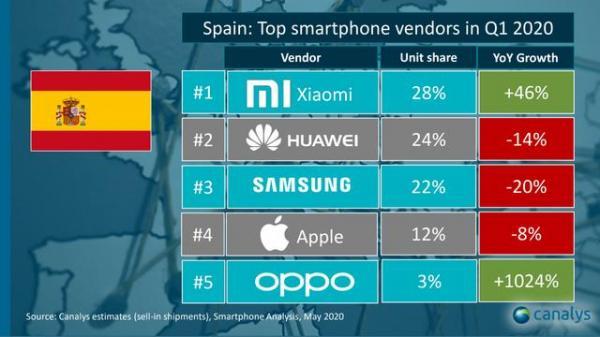 三星又双叒被中国手机击败了,它在西班牙被小米和华为超越!