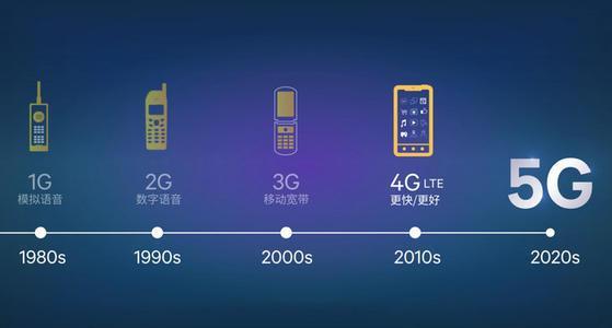 中国在移动通信服务方面已领先于美国