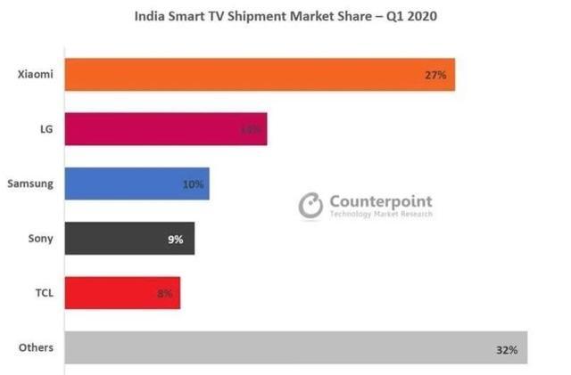 中国电视企业在印度市场占据绝对领先优势,碾压韩国电视企业
