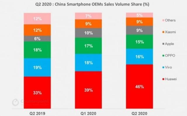 出乎雷军的意料,小米或许有望重夺国内手机市场老大位置