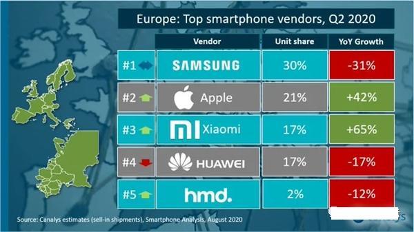 三星手机难从华为衰退中获益,然而今年出货量或大跌