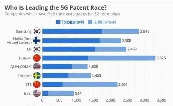 中国第二大通信设备商吸取教训,研发先进工艺芯片提升芯片自给率
