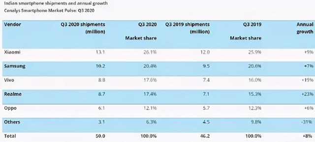 三星在印度智能手机市场重回第二名