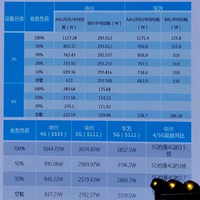 城市区域5G网络耗电量接近4G的10倍,其中华为基站功率稍高