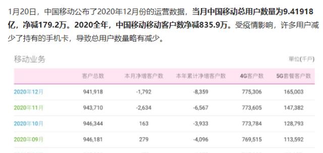 中国移动的5G用户继续快速增长,2G低端用户正被逐渐抛弃