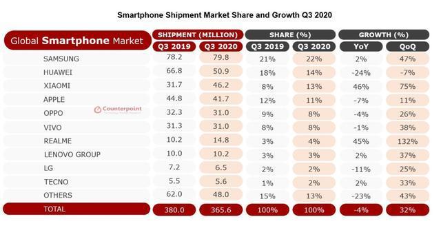 华为继续快速衰退,小米环比下滑,最大赢家是另一家手机企业