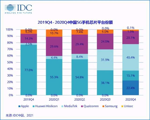 美国高通在中国5G芯片市场彻底被联发科碾压,苹果生长迅猛
