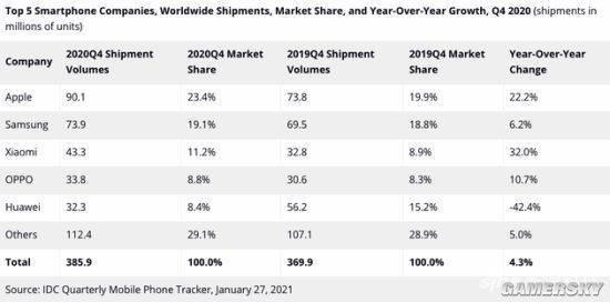 2020年华为虽然取得了增长,但是下半年营收已出现衰退