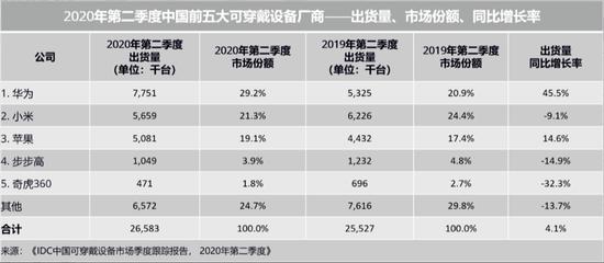 华为和小米在汽车市场之争,谁更有机会胜出?
