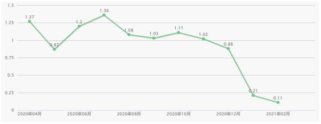 三缸发动机害惨广汽本田,凌派、飞度销量均大幅下跌