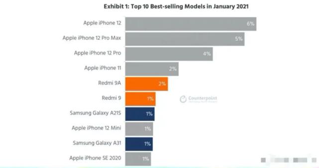 安卓手机大败退,苹果霸榜全球热销手机TOP10