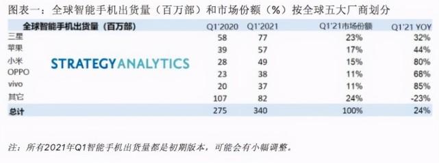 华为手机衰退,但中国手机的强势地位未改