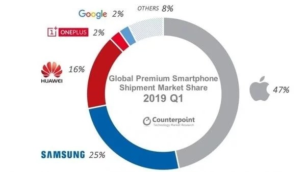 中国手机的无奈,华为败落后,再也无力在高端市场与苹果竞争