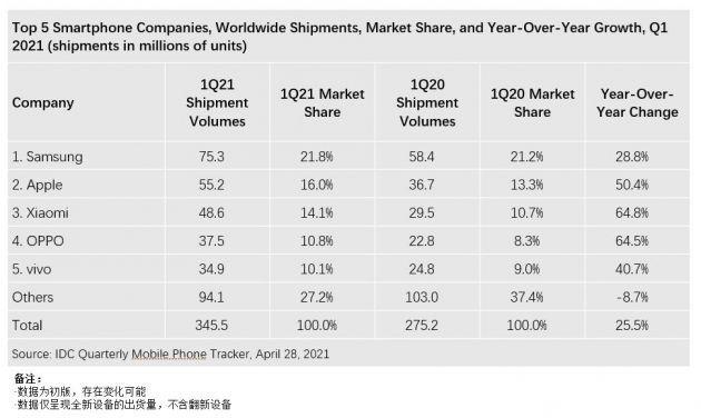 电商热销榜证明余承东所言不虚,其他国产手机主要占据中低端市场