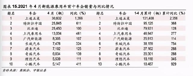 比亚迪新能源汽车销量环比倍增,预示中国汽车共同围攻特斯拉