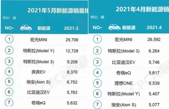 中国用户抢购,特斯拉中国销量环比近乎倍增,中国汽车企业无奈