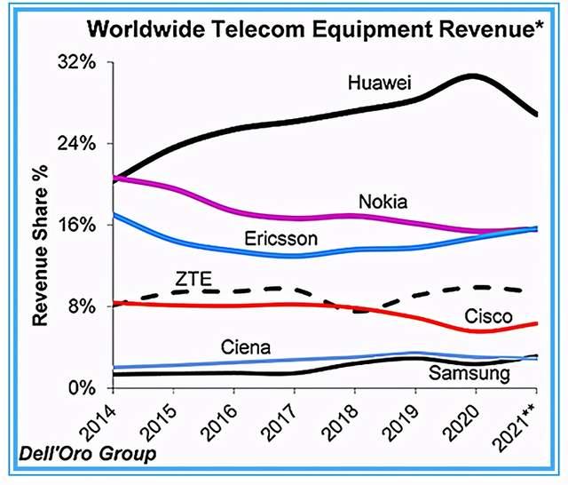 虽然面临重重困难,但华为依然是全球电信设备市场的王者