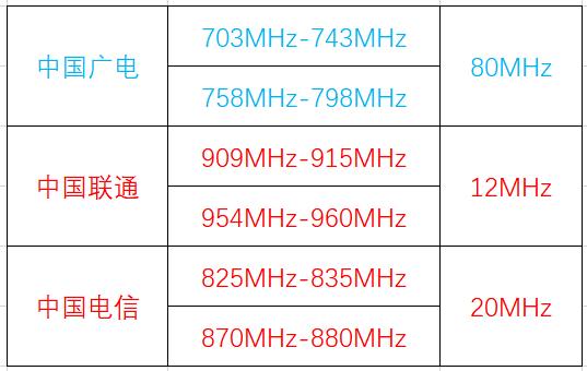 中国联通和中国电信恐惧中国移动的低频5G,或推进低频频段共享