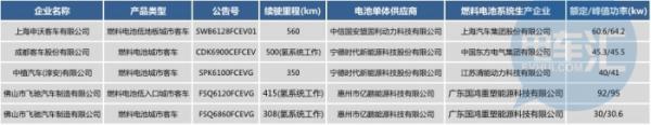 新能源推荐目录119款车被剔除,客车电池类型小幅调整