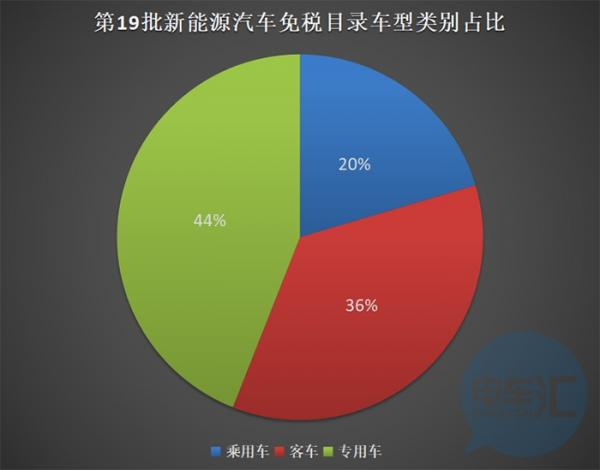 第十九批免征购置税新能源汽车车型目录发布,专用车独占42.4%