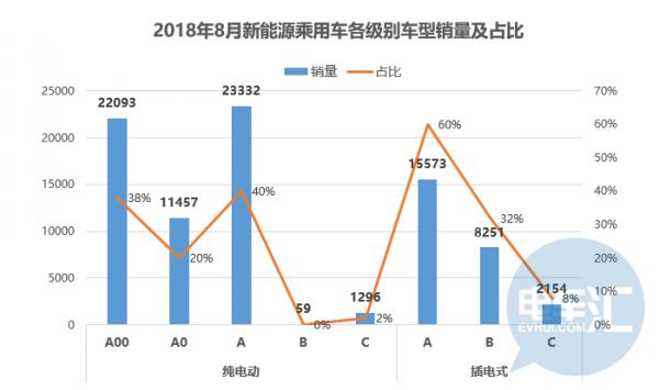「据透」8月新能源乘用车销8.4万辆、环比增18%,帝豪/e5等A级车型火热