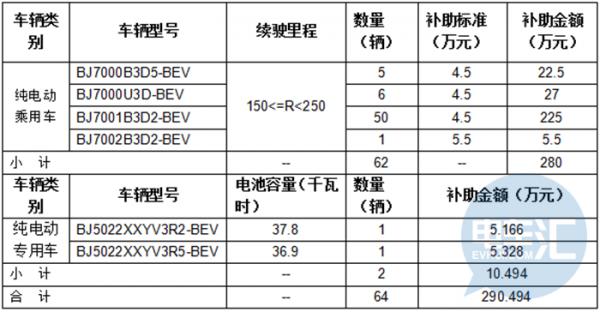 重磅 北京、天津即将发放2016年新能源汽车地补