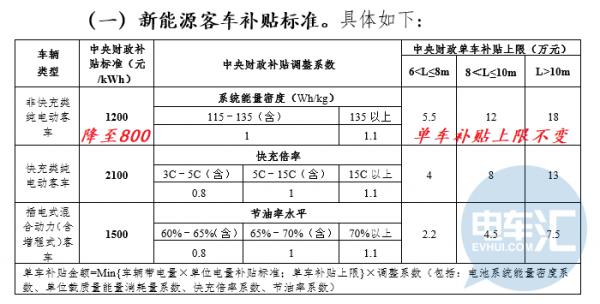 网传2019年补贴退坡40%/不设过渡期,推荐目录重审1月1日起执行