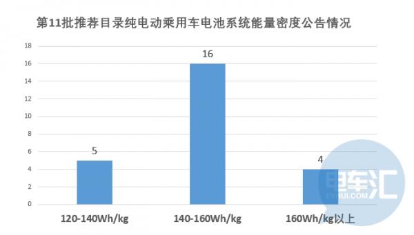 电池能量密度已经突破170Wh/kg,明年的补贴门槛又会提高多少?