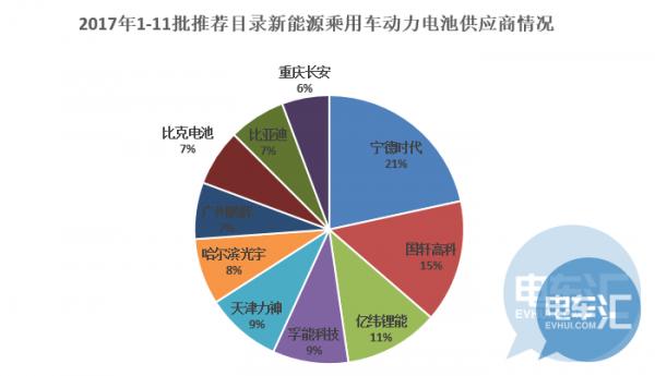 """第12批推荐目录:50%乘用车企业电池""""自给"""",存量市场再受挤压"""