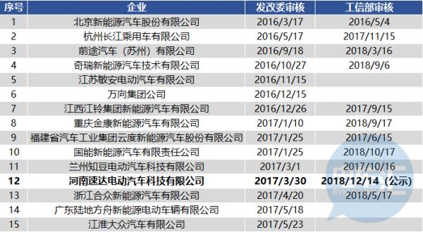 """第315批公示:118款新能源车型入列,河南速达终获""""双资质""""认证"""