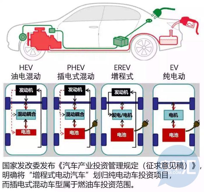 重磅|除了燃料电池,万钢部长政府撰文中还提到了这项重要技术