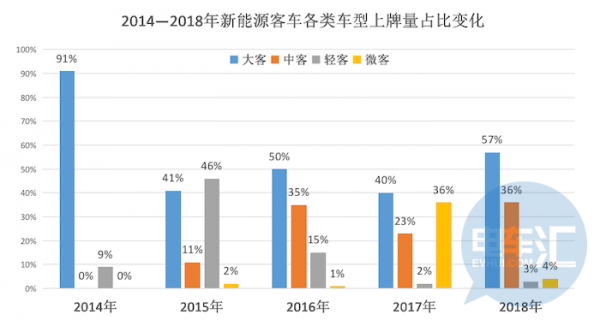 TOP10企业拥有70%市场份额,2018年新能源客车主力市场&车型调头