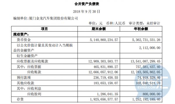 客车企业现金流相继预警,金龙汽车获准2.85亿元资产证券化支持
