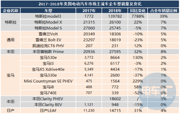 "Model 3""领涨""2018年美国市场,大众/现代/奥迪占有率不足1%"