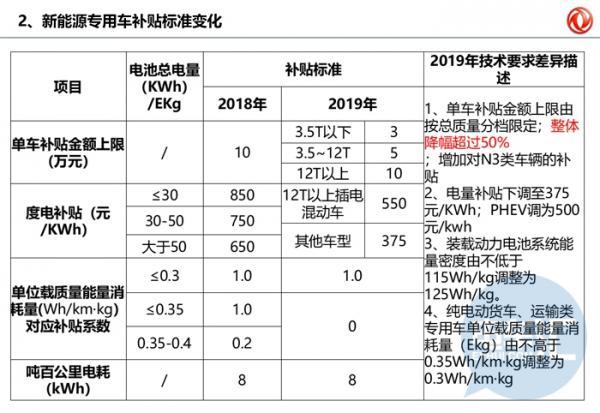 东风汽车情报外流,2019年补贴新政内部通气会资料泄密