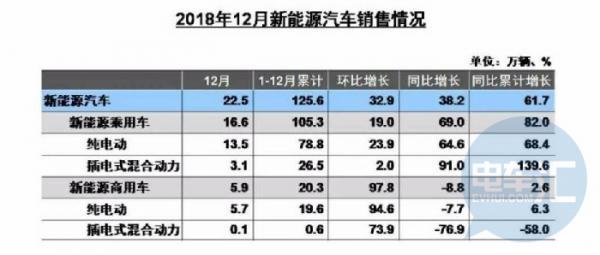 """2018新能源客车""""逆势""""下降2.3%,市场格局/补贴清算情况一览"""
