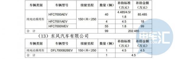 【政策快报】2019年北京第一批新能源汽车补贴公示 拨付资金5217.625万元