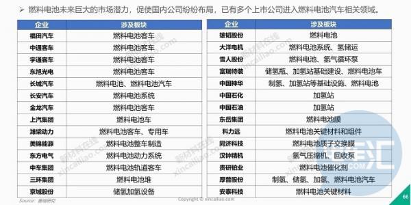 """氢燃料电池汽车有望在2019年正式实施""""十城千辆""""推广计划"""