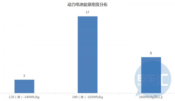 2019年第2批新能源汽车推荐目录发布,电池能量密度已达176Wh/kg