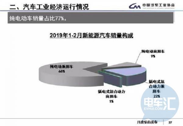 2月新能源市场销5.3万辆、同增53.6%,纯电A级车型走强/帝豪EV夺冠