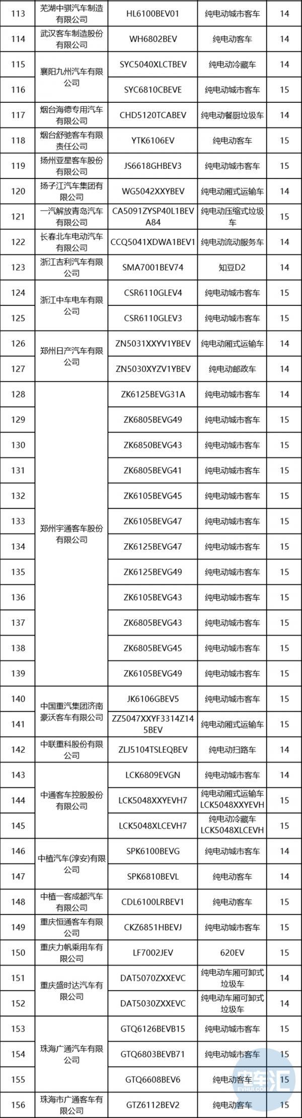 第23批免征购置税新能源汽车车型目录发布,同时撤销14、15批中156款车型