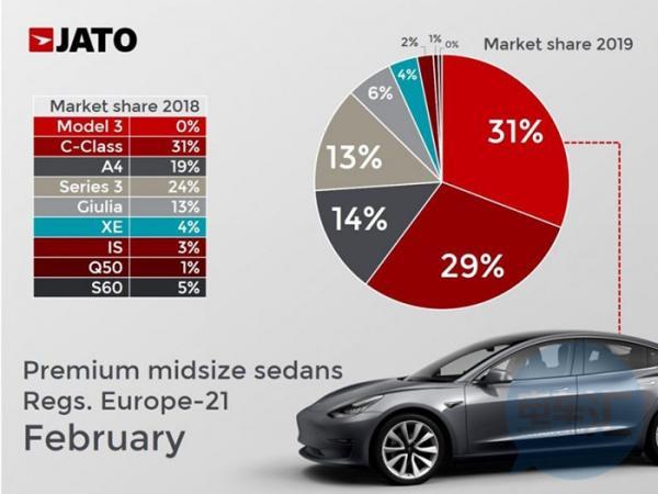 特斯拉Model 3在欧洲高档中型轿车销量排行榜上名列前茅