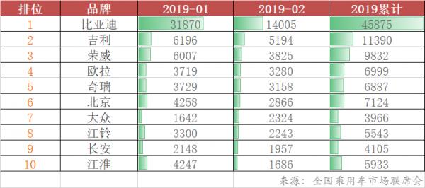 比亚迪财报出炉:一季度净利预增5-7倍 今年汽车销量目标65万辆